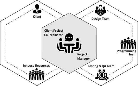 Software Outsourcing Process